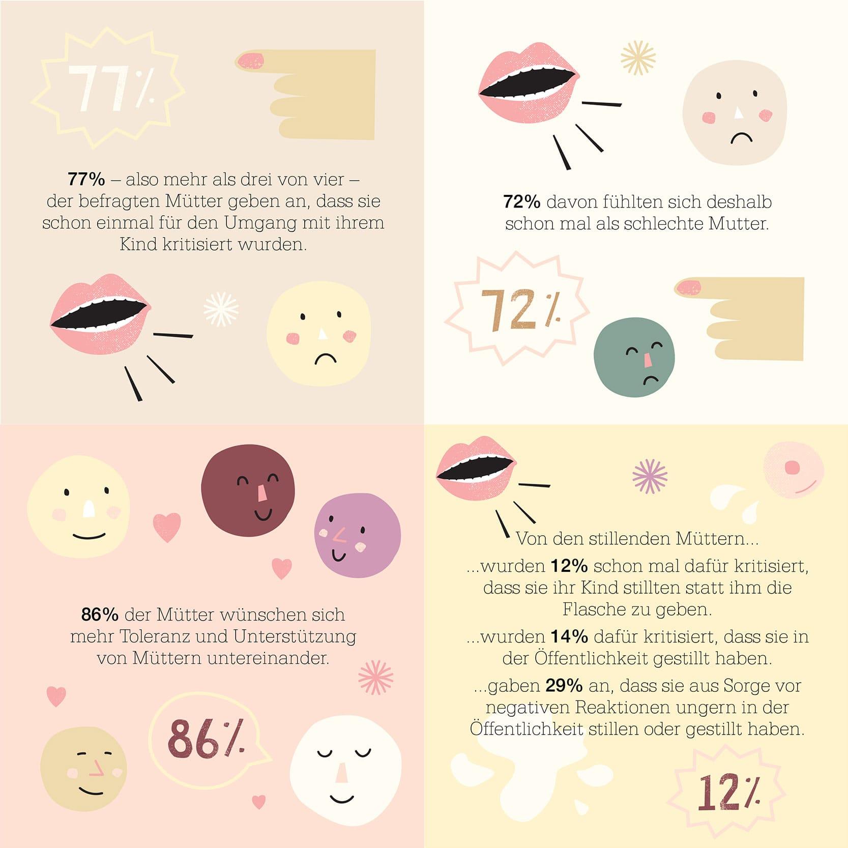 #coolmomsdontjudge | Schluss mit dem Mom-Shaming | Für mehr Toleranz und Respekt im Club der Mütter | forsa Umfrage von Löwenzahn Organics